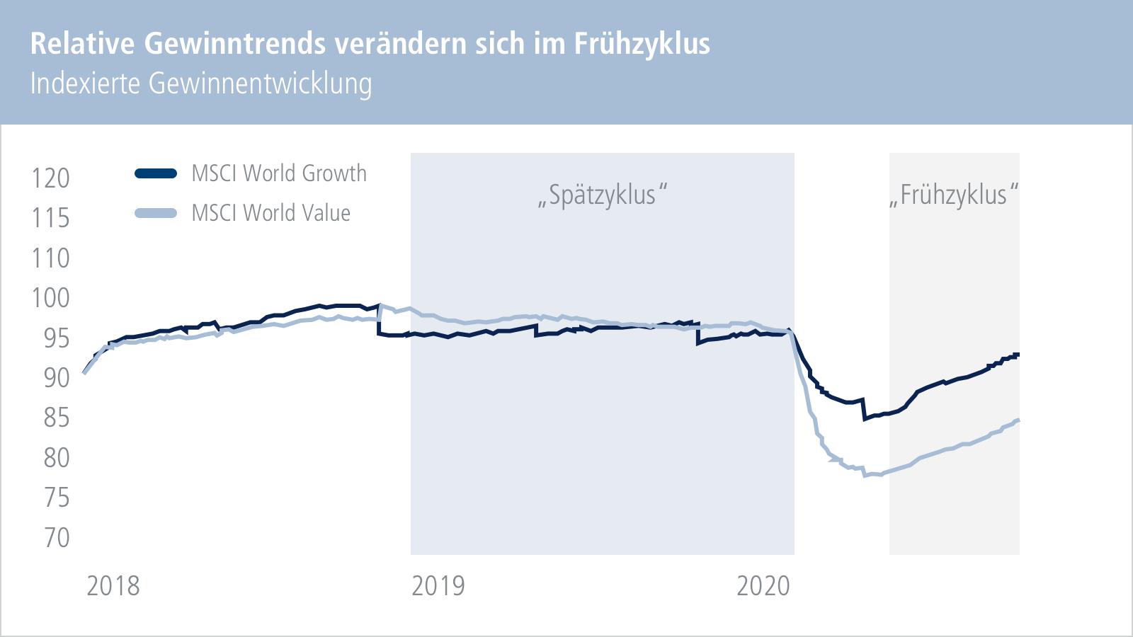 Chart: Relative Gewinntrends verändern sich im Frühzyklus. Indexierte Gewinnentwicklung.