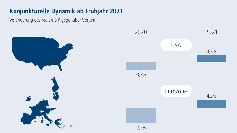Chart: Konjunkturelle Dynamik ab Frühjahr 2021. Veränderung des realen BIP gegenüber Vorjahr. USA und EU.