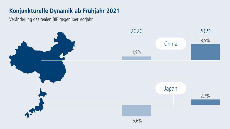 Chart: Konjunkturelle Dynamik ab Frühjahr 2021. Veränderung des realen BIP gegenüber Vorjahr. China und Japan.