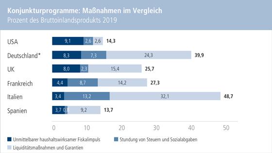 Chart: Konjunkturprogramme: Maßnahmen im Vergleich. Prozent des Bruttoinlandsprodukts 2019