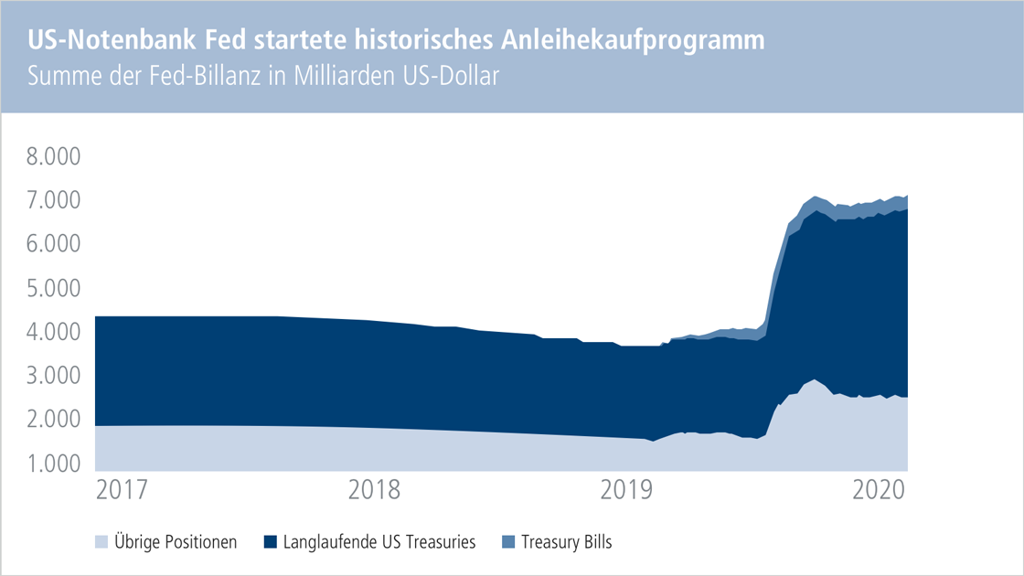 Chart: US-Notenbank Fed startete historisches Anleihekaufprogramm. Summe der Fed-Billanz in Milliarden US-Dollar