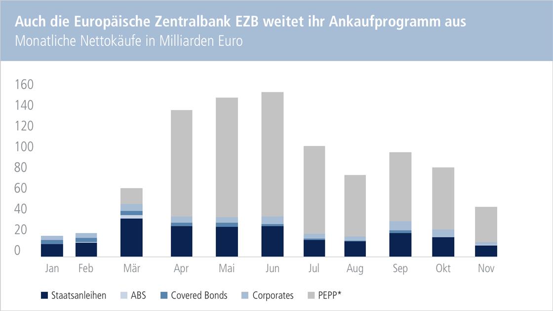 Chart: Auch die Europäische Zentralbank EZB weitet ihr Ankaufprogramm aus. Monatliche Nettokäufe in Milliarden Euro