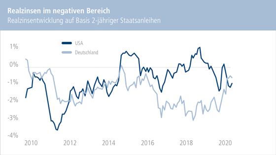 Chart: Realzinsen im negativen Bereich. Realzinsentwicklung auf Basis 2-jähriger Staatsanleihen