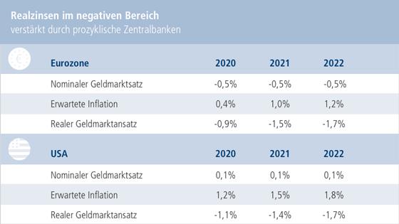 Chart: Realzinsen im negativen Bereich verstärkt durch prozyklische Zentralbanken