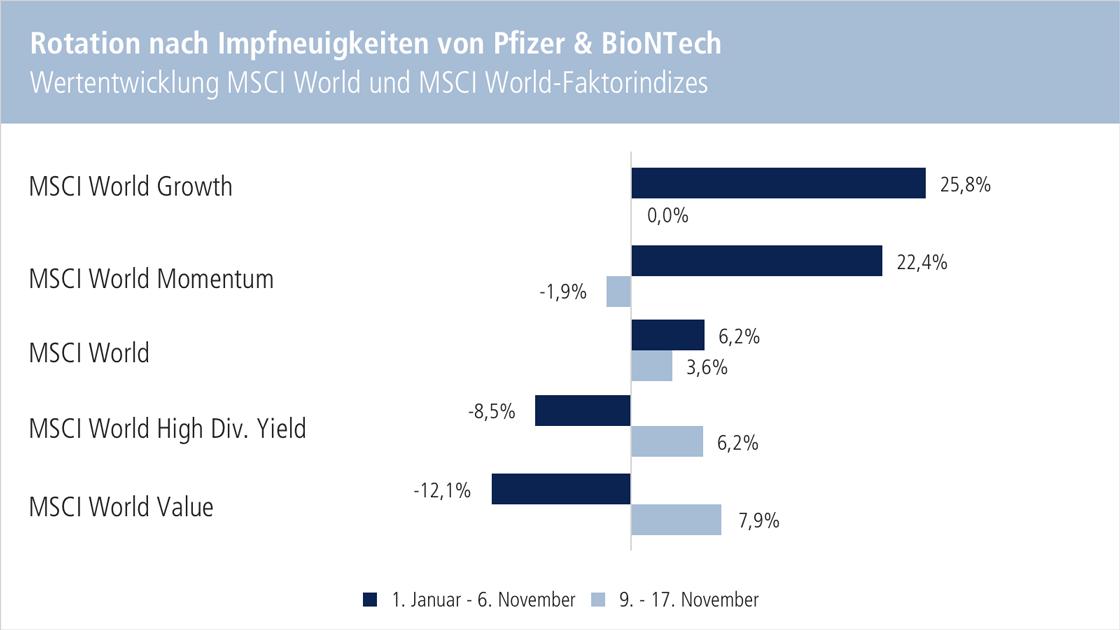 Chart: Wertentwicklung MSCI World und MSCI World-Faktorindizes - Rotation nach Impfneuigkeiten von Pfizer & BioNTech