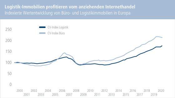 Chart: Logistik-Immobilien profitieren vom anziehenden Internethandel. Indexierte Wertentwicklung von Büro- und Logistikimmobilien in Europa